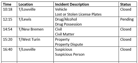 Lewis County Law Enforcement Activity Log: February 06, 2019