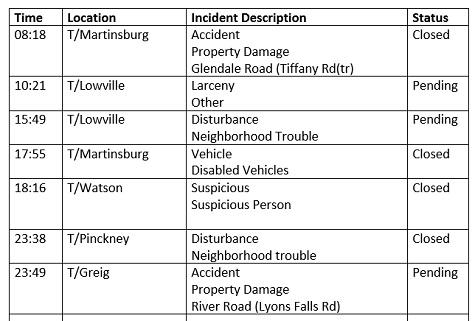 Lewis County Law Enforcement Activity Log: April 30, 2019
