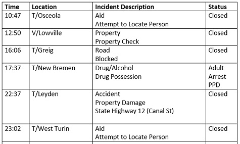 Lewis County Law Enforcement Activity Log: May 08, 2019