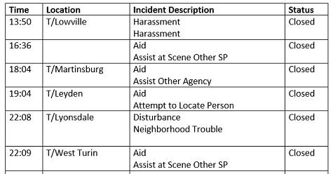 Lewis County Law Enforcement Activity Log: June 26, 2019