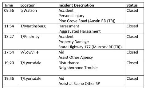 Lewis County Law Enforcement Activity Log: September 23, 2018